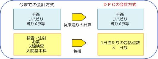 診療群分類包括評価(DPC)とは ...